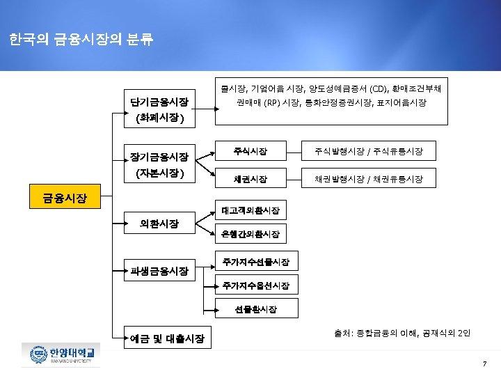 한국의 금융시장의 분류 콜시장, 기업어음 시장, 양도성예금증서 (CD), 환매조건부채 단기금융시장 권매매 (RP) 시장, 통화안정증권시장,