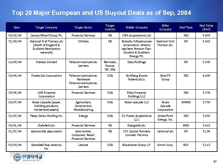 Top 20 Major European and US Buyout Deals as of Sep, 2004 Target Company