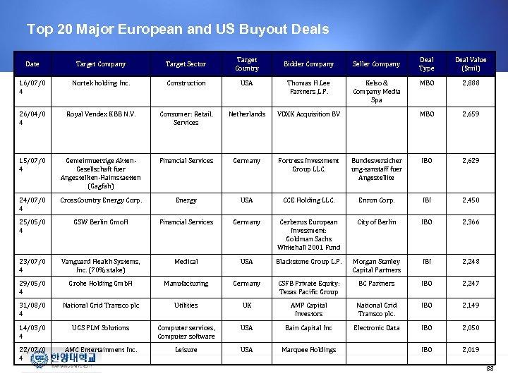 Top 20 Major European and US Buyout Deals Date Target Company Target Sector Target