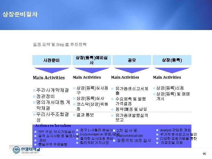 상장준비절차 일정 요약 및 Step 별 추진전략 사전준비 상장(등록)예비심 사 공모 Main Activities n