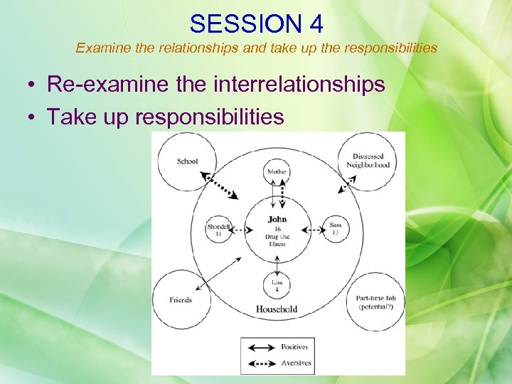 SESSION 4 Examine the relationships and take up the responsibilities • Re-examine the interrelationships