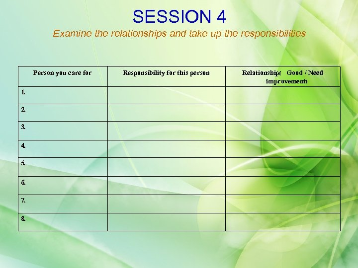 SESSION 4 Examine the relationships and take up the responsibilities Person you care for