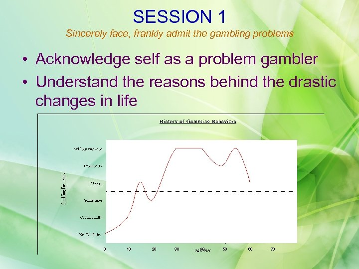 SESSION 1 Sincerely face, frankly admit the gambling problems • Acknowledge self as a