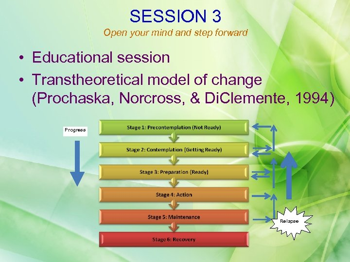 SESSION 3 Open your mind and step forward • Educational session • Transtheoretical model
