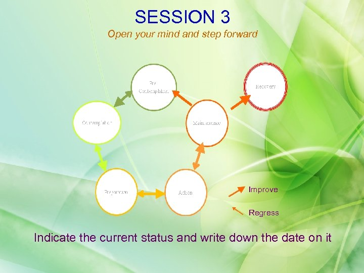 SESSION 3 Open your mind and step forward Improve Regress Indicate the current status