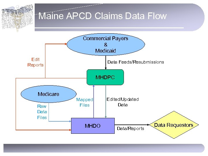Maine APCD Claims Data Flow Commercial Payers & Medicaid Edit Reports Data Feeds/Resubmissions MHDPC