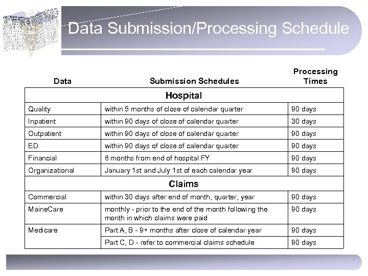 Data Submission/Processing Schedule Data Submission Schedules Processing Times Hospital Quality within 5 months of