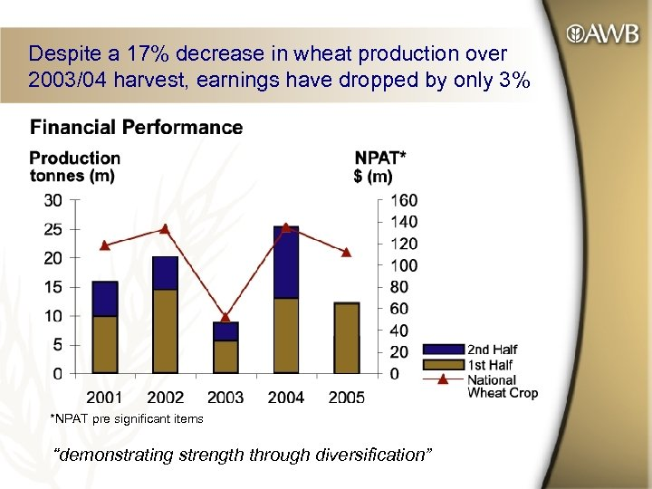 Despite a 17% decrease in wheat production over 2003/04 harvest, earnings have dropped by