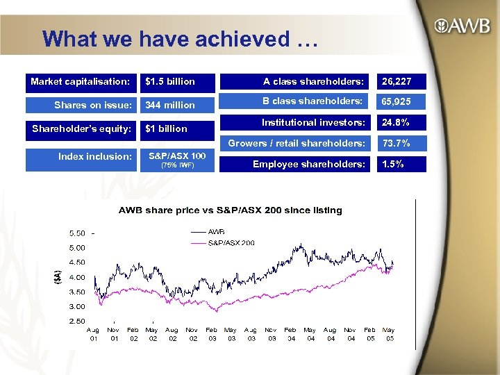 What we have achieved … Market capitalisation: $1. 5 billion A class shareholders: 26,