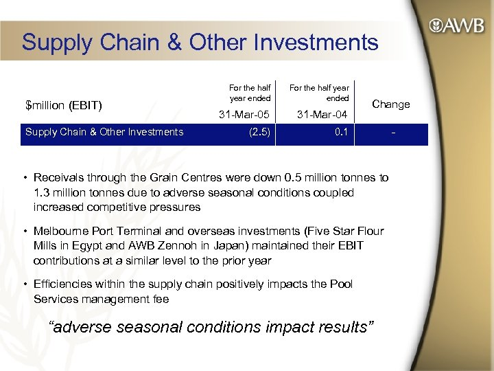Supply Chain & Other Investments $million (EBIT) Supply Chain & Other Investments For the