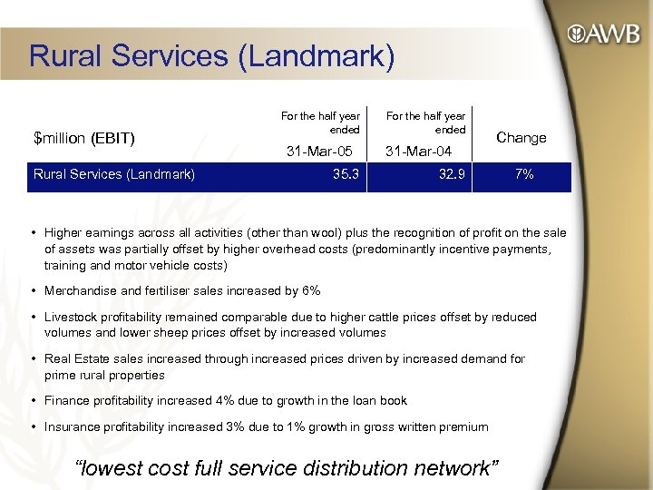 Rural Services (Landmark) $million (EBIT) For the half year ended 31 -Mar-05 Rural Services