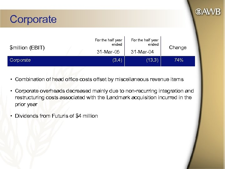 Corporate $million (EBIT) For the half year ended 31 -Mar-05 Corporate (3. 4) For