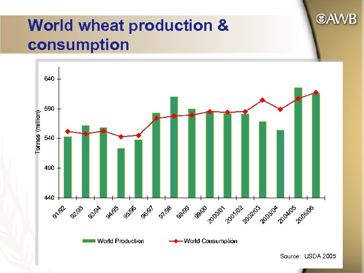 World wheat production & consumption Source: USDA 2005