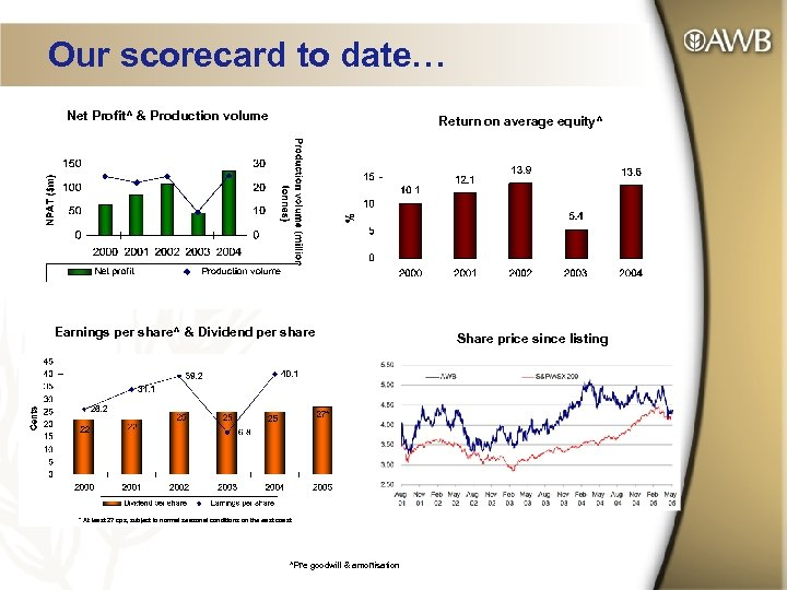 Our scorecard to date… Net Profit^ & Production volume Return on average equity^ Earnings