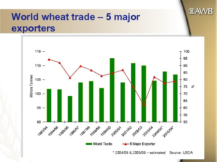 World wheat trade – 5 major exporters * 2004/05 & 2005/06 – estimated Source: