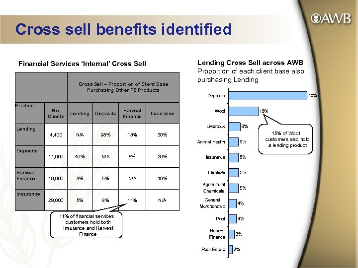 Cross sell benefits identified Financial Services 'Internal' Cross Sell – Proportion of Client Base