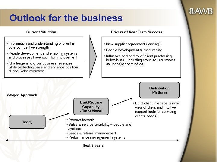 Outlook for the business Current Situation Drivers of Near Term Success • Information and