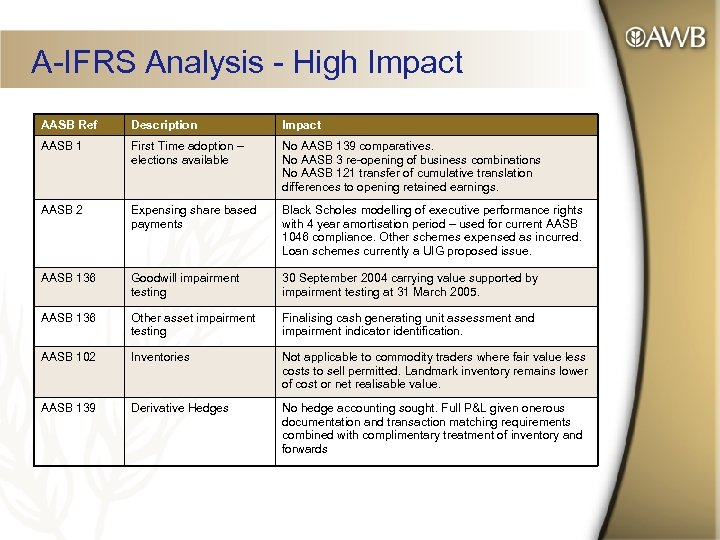 A-IFRS Analysis - High Impact AASB Ref Description Impact AASB 1 First Time adoption