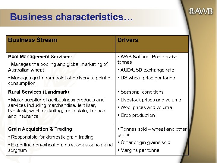 Business characteristics… Business Stream Drivers Pool Management Services: • AWB National Pool receival tonnes