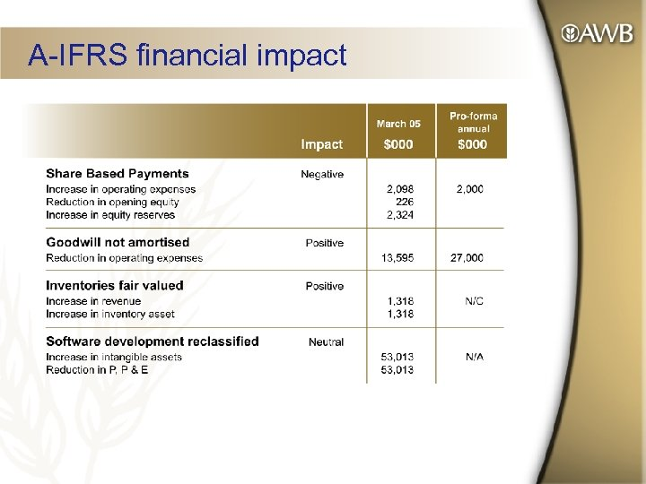 A-IFRS financial impact