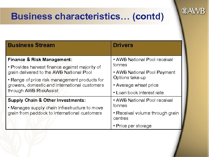 Business characteristics… (contd) Business Stream Drivers Finance & Risk Management: • AWB National Pool