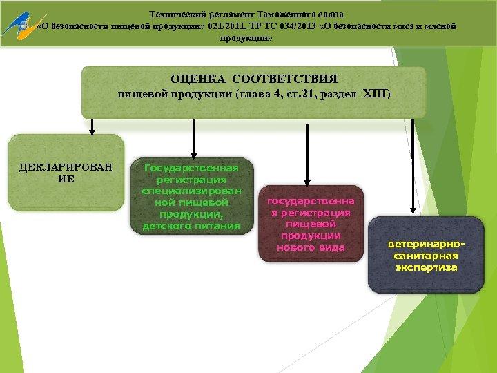 Технический регламент Таможенного союза «О безопасности пищевой продукции» 021/2011, ТР ТС 034/2013 «О безопасности