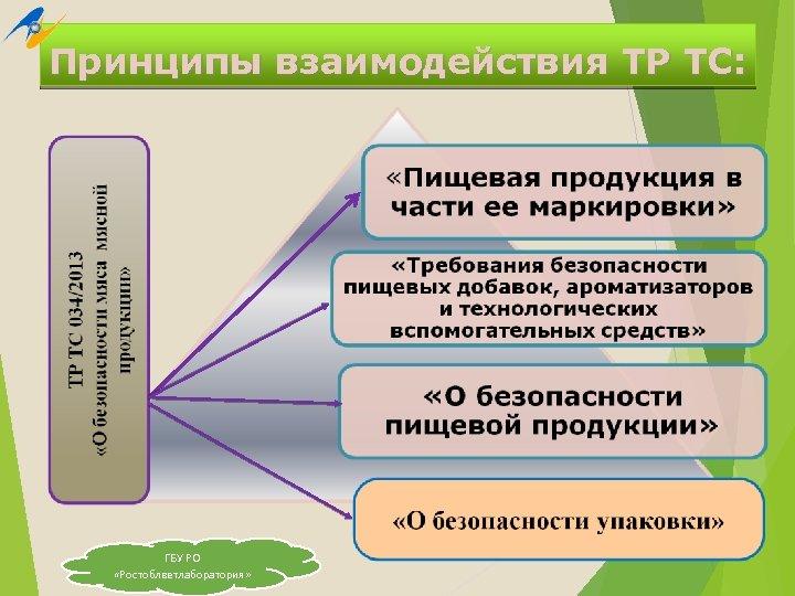 Принципы взаимодействия ТР ТС: ГБУ РО «Ростоблветлаборатория»