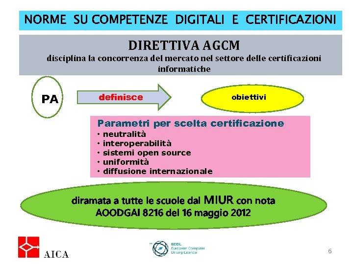 NORME SU COMPETENZE DIGITALI E CERTIFICAZIONI DIRETTIVA AGCM disciplina la concorrenza del mercato nel