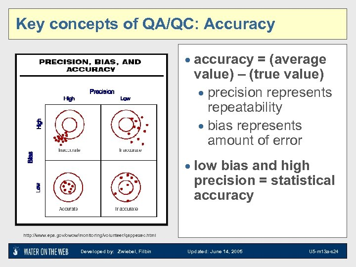 Key concepts of QA/QC: Accuracy · accuracy = (average value) – (true value) ·