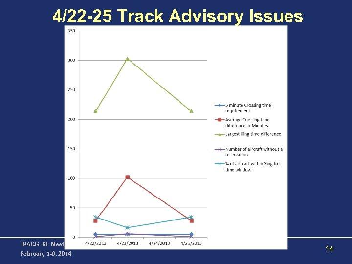 4/22 -25 Track Advisory Issues IPACG 38 Meeting February 5 -6, 2014 14