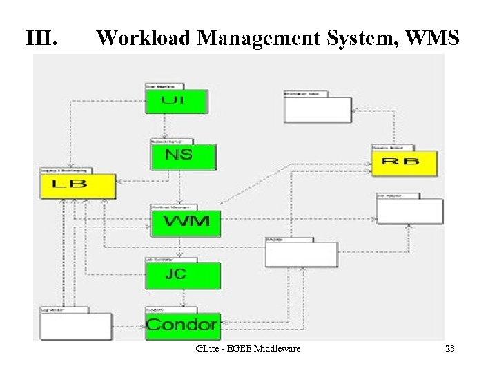 III. Workload Management System, WMS GLite - EGEE Middleware 23