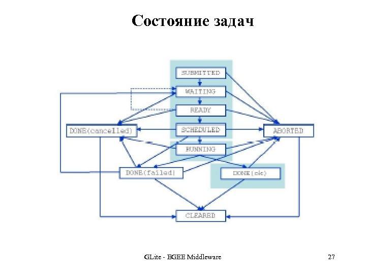 Состояние задач GLite - EGEE Middleware 27