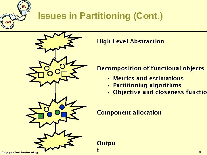 HW SW Issues in Partitioning (Cont. ) High Level Abstraction Decomposition of functional objects