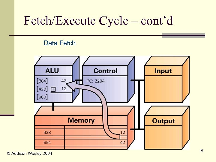 Fetch/Execute Cycle – cont'd Data Fetch © Addison Wesley 2004 10
