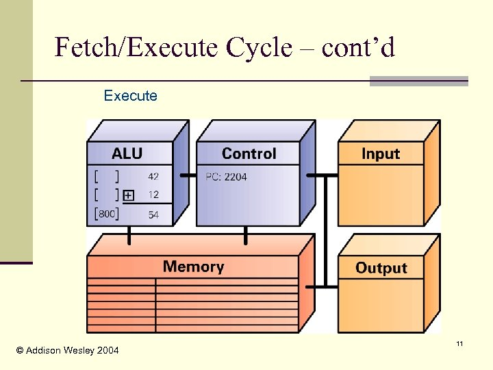 Fetch/Execute Cycle – cont'd Execute © Addison Wesley 2004 11