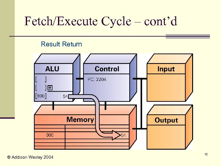 Fetch/Execute Cycle – cont'd Result Return © Addison Wesley 2004 12
