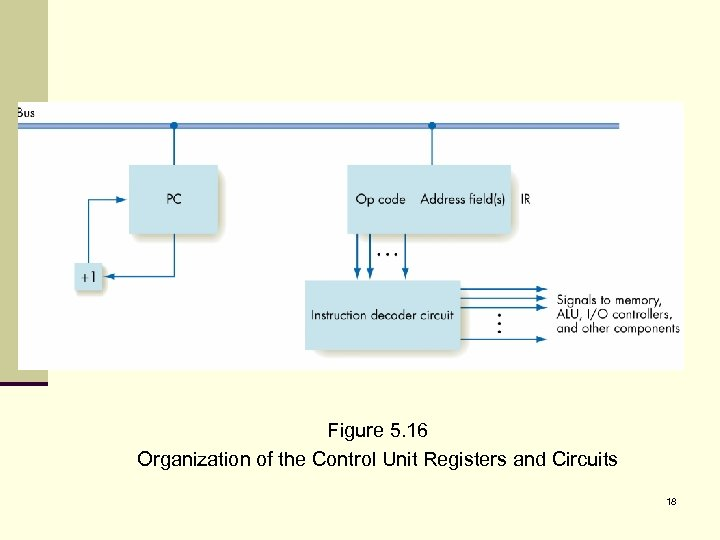 Figure 5. 16 Organization of the Control Unit Registers and Circuits 18
