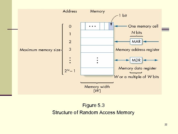 Figure 5. 3 Structure of Random Access Memory 22