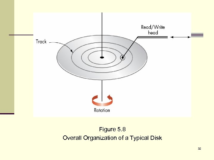 Figure 5. 8 Overall Organization of a Typical Disk 32