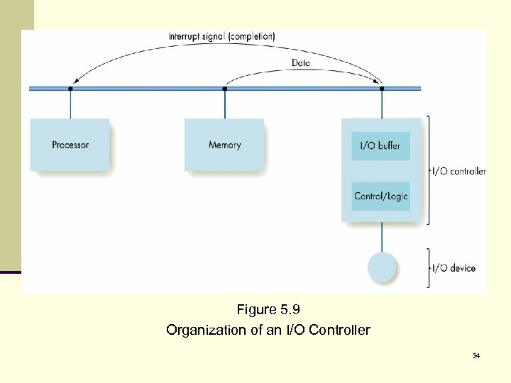Figure 5. 9 Organization of an I/O Controller 34