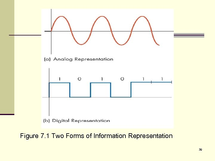 Figure 7. 1 Two Forms of Information Representation 39