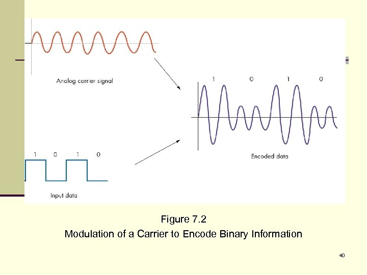 Figure 7. 2 Modulation of a Carrier to Encode Binary Information 40
