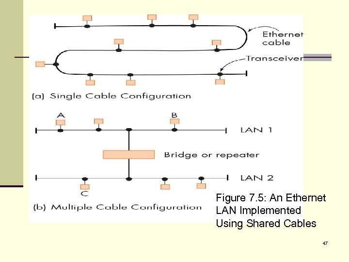 Figure 7. 5: An Ethernet LAN Implemented Using Shared Cables 47