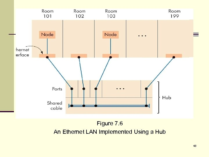 Figure 7. 6 An Ethernet LAN Implemented Using a Hub 48