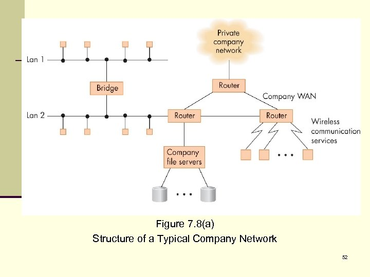 Figure 7. 8(a) Structure of a Typical Company Network 52
