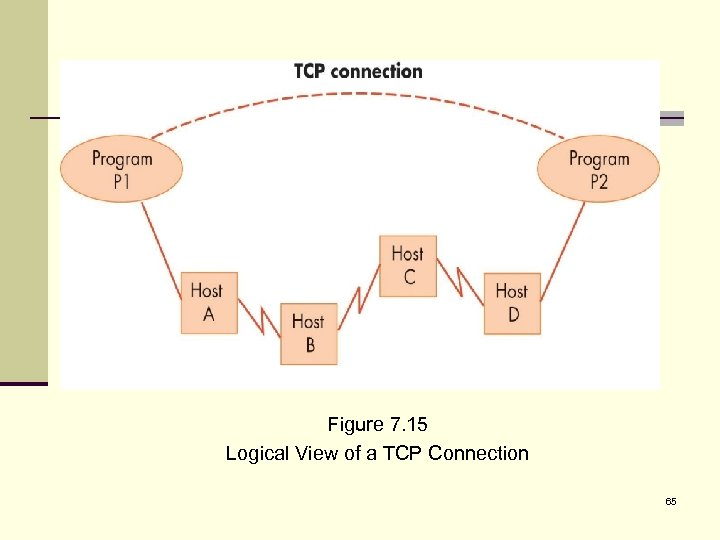 Figure 7. 15 Logical View of a TCP Connection 65