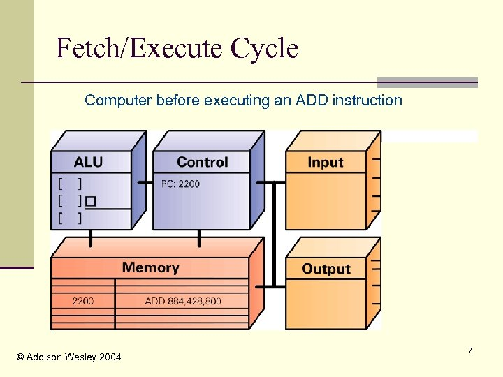 Fetch/Execute Cycle Computer before executing an ADD instruction © Addison Wesley 2004 7