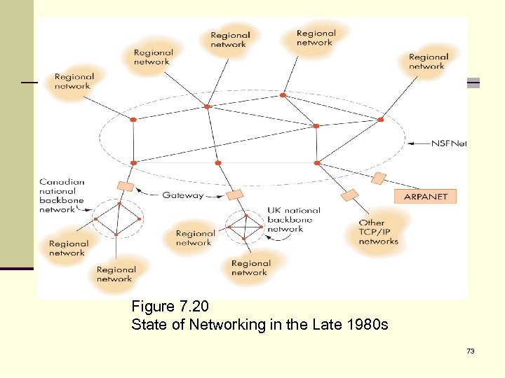 Figure 7. 20 State of Networking in the Late 1980 s 73