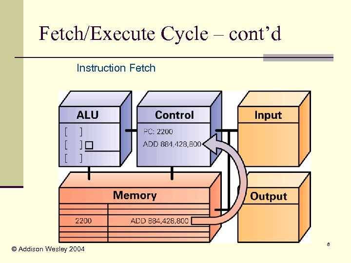 Fetch/Execute Cycle – cont'd Instruction Fetch © Addison Wesley 2004 8