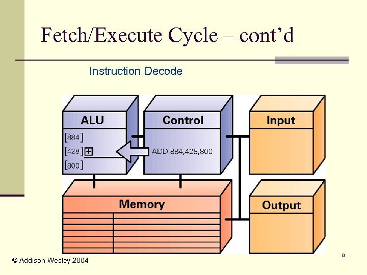 Fetch/Execute Cycle – cont'd Instruction Decode © Addison Wesley 2004 9
